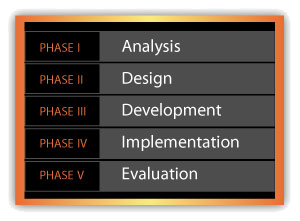 Analysis, Design, Development, Implementation, and Evaluation