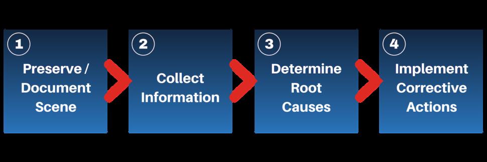 incident management flow chart