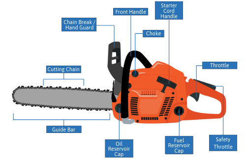 Illustration of a chainsaw with labeled parts
